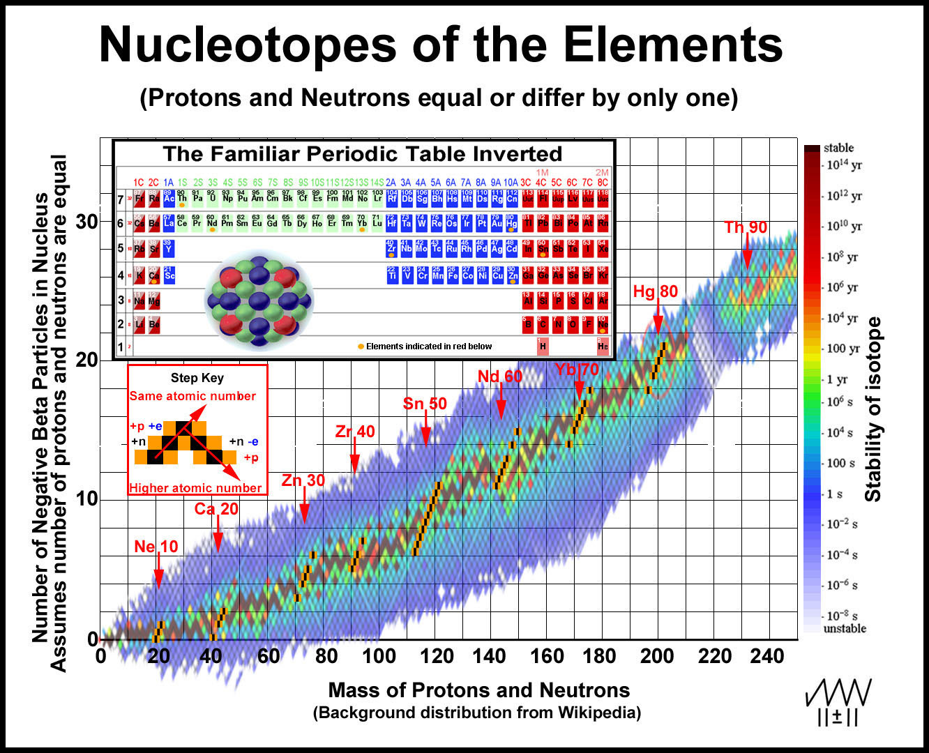 Periodic table nucleon number images periodic table images nucleotopes and the nuclei of the elemental isotopes show the effect of the included particles on gamestrikefo Gallery