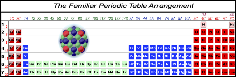 while the periodic table arrangement is usefully interpreted in terms of blocks and columns of similar behavior it is erroneous to indicate that the