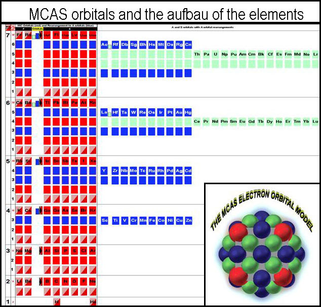 Creating the familiar periodic table via mcas electron orbital filling lost in the compression of the mcas orbital loadings to the familiar version of the periodic table the starting image is given again for convenience urtaz Images