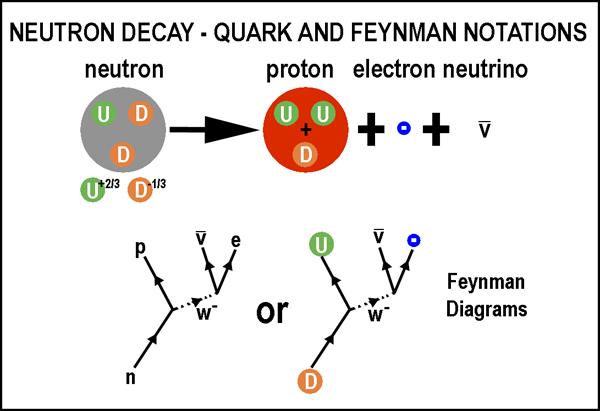 On Quarks Nuclei And Boron 10 Neutron Capture