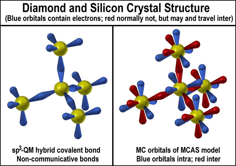 Crystalline Carbon And Silicon Covalent Or Ionic
