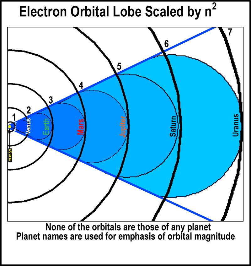 Electron Orbitals Parsing the spdf elect...