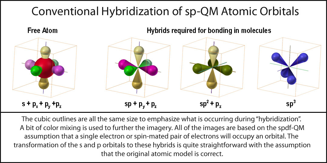 hybridization of atomic orbitals Hybridization source : wncom hybridization- mixing of atomic orbitals of nearly equal energy and to form new orbitals of equal energy is called hybridization.